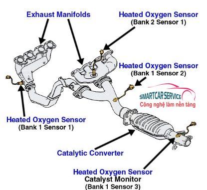 Cảm biến Oxy trên động cơ xe ô tô